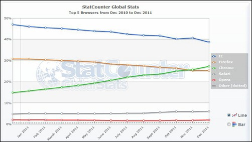 As many as 220 Million users abandoned Internet Explorer in December
